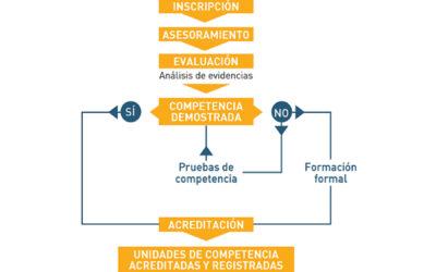 NUEVAS CONVOCATORIAS PEAC DE ACREDITACIÓN DE COMPETENCIAS